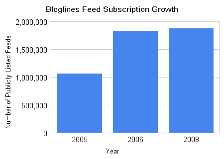 Bloglines_feed_subscription_growth