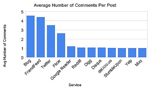 Average_number_of_comments_per_post