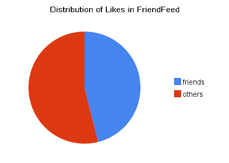 Distribution_of_likes_in_friendfeed