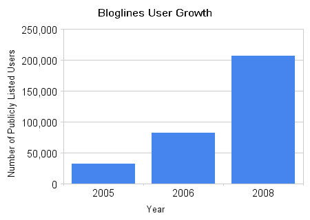 Bloglines_user_growth