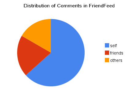 Distribution_of_comments_in_friendfeed