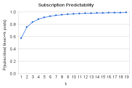 Subscription_predictability