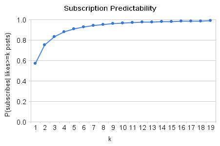 Subscription_predictability
