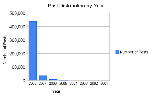 Post_distribution_by_year